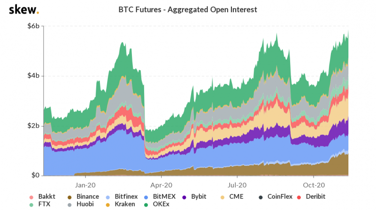 skew_btc_futures__aggregated_open_interest-28